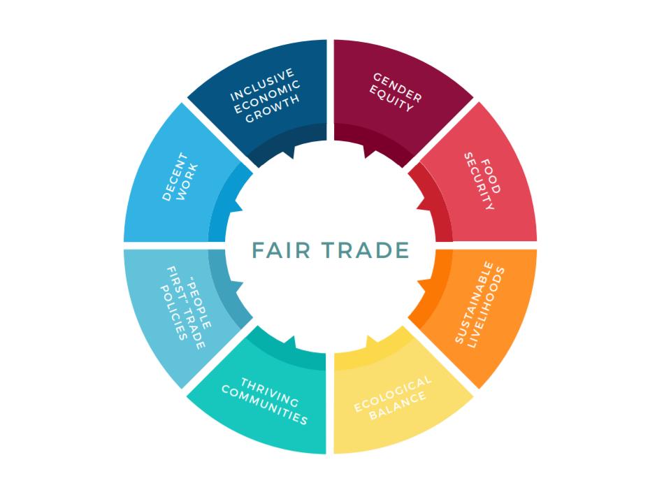 Fair Trade Charter